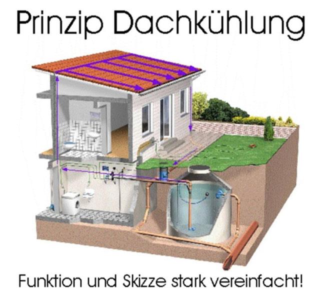 dachk hlung durch regenwasserverdunstung welterste. Black Bedroom Furniture Sets. Home Design Ideas