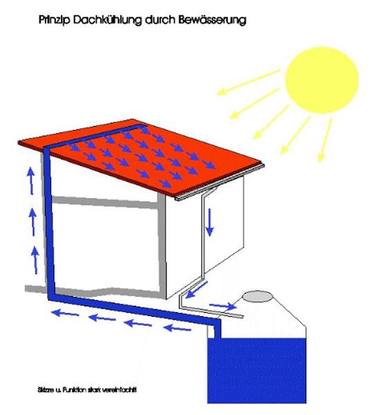 dachk hlung durch regenwasserverdunstung welterste klimaanlage. Black Bedroom Furniture Sets. Home Design Ideas